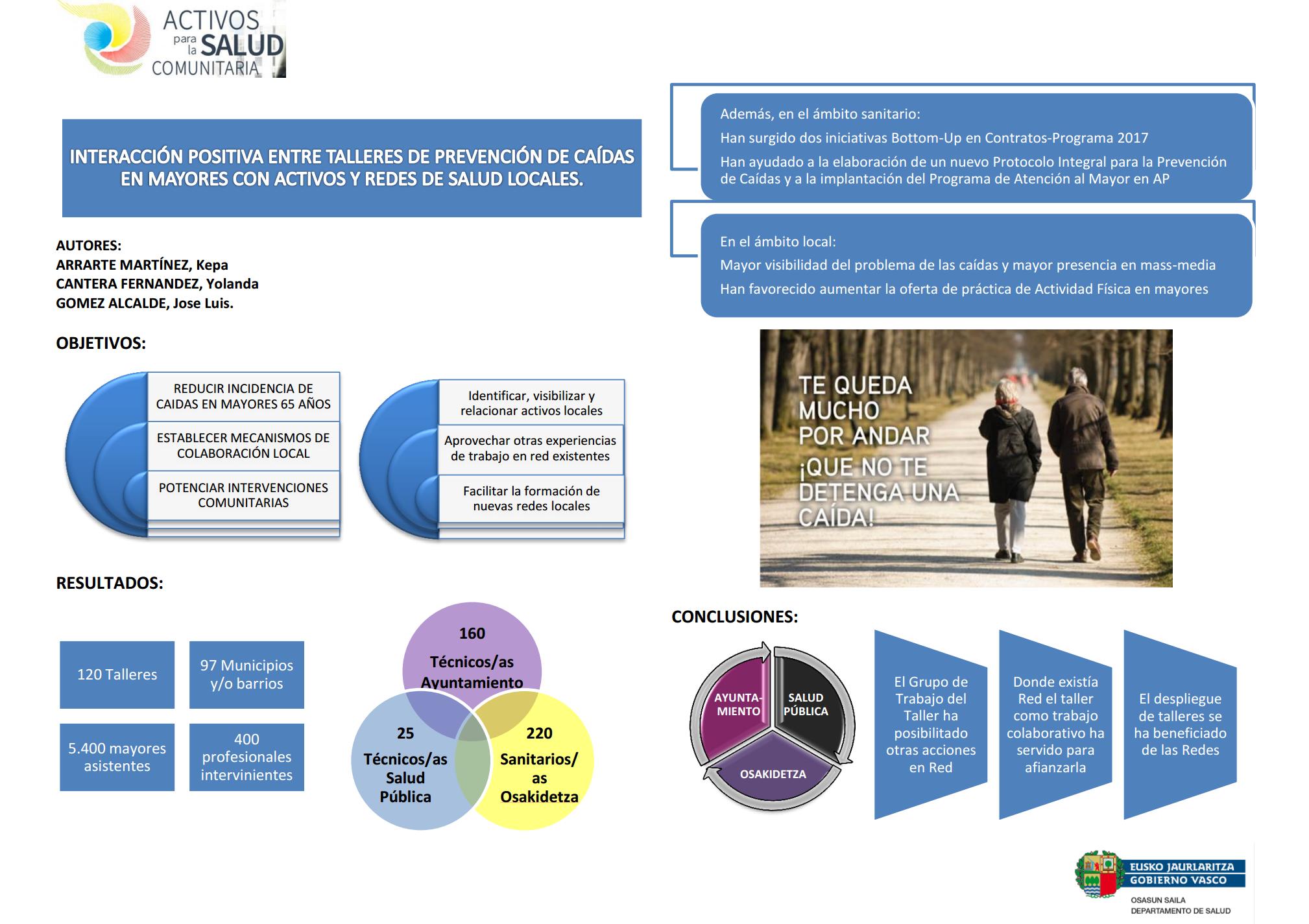 Interacción positiva entre una intervención colaborativa (talleres de prevención de caídas) con activos y redes de salud locales.